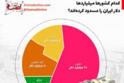 اینفوگرافیک | کدام کشورها میلیاردها دلار ایران را مسدود کردهاند؟