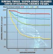این هشت ژن را داشته باشید ممکن است از کرونا بمیرید