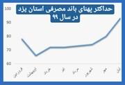 رکورد حداکثر پهنای باند مصرفی استان یزد شکست