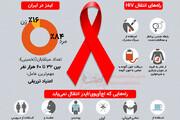 اینفوگرافی | ایدز را بیشتر بشناسیم