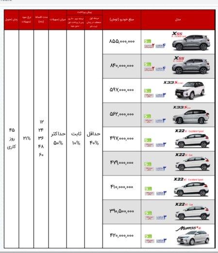 اتفاق عجیب در بازار خودرو/پیشی گرفتن قیمت کارخانه برخی خودروها از نرخهای بازار