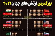 اینفوگرافیک   بزرگترین ارتشهای جهان در سال ۲۰۲۱؛ ایران هشتم جهان