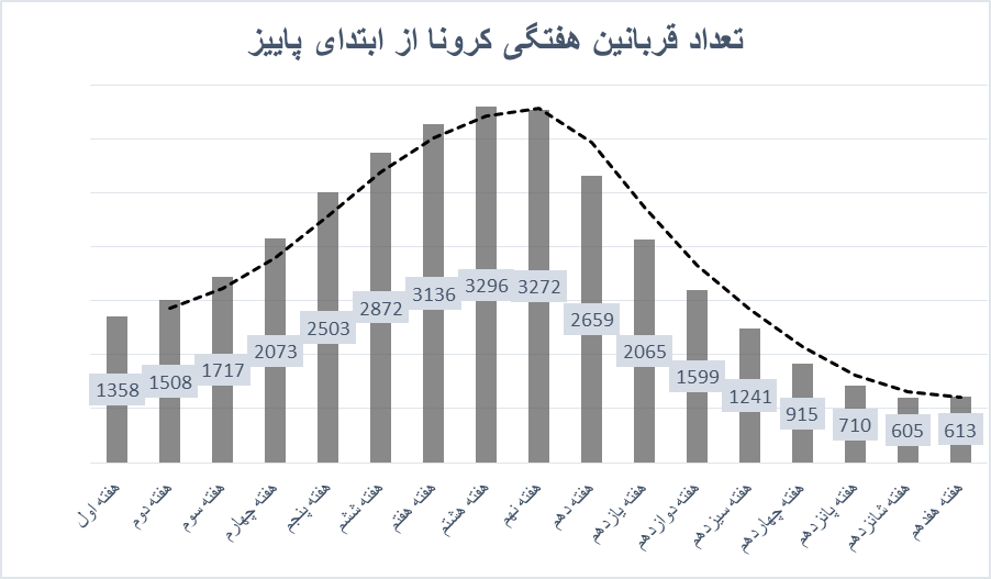 خطر شروع موج چهارم کرونا در ایران چقدر جدی است؟/ نمودار