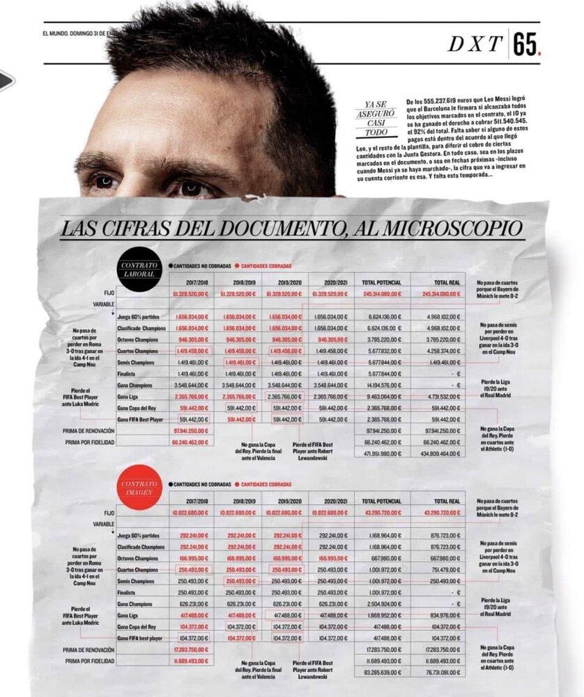 افشاگری درباره دستمزد فوق نجومی مسی/عکس