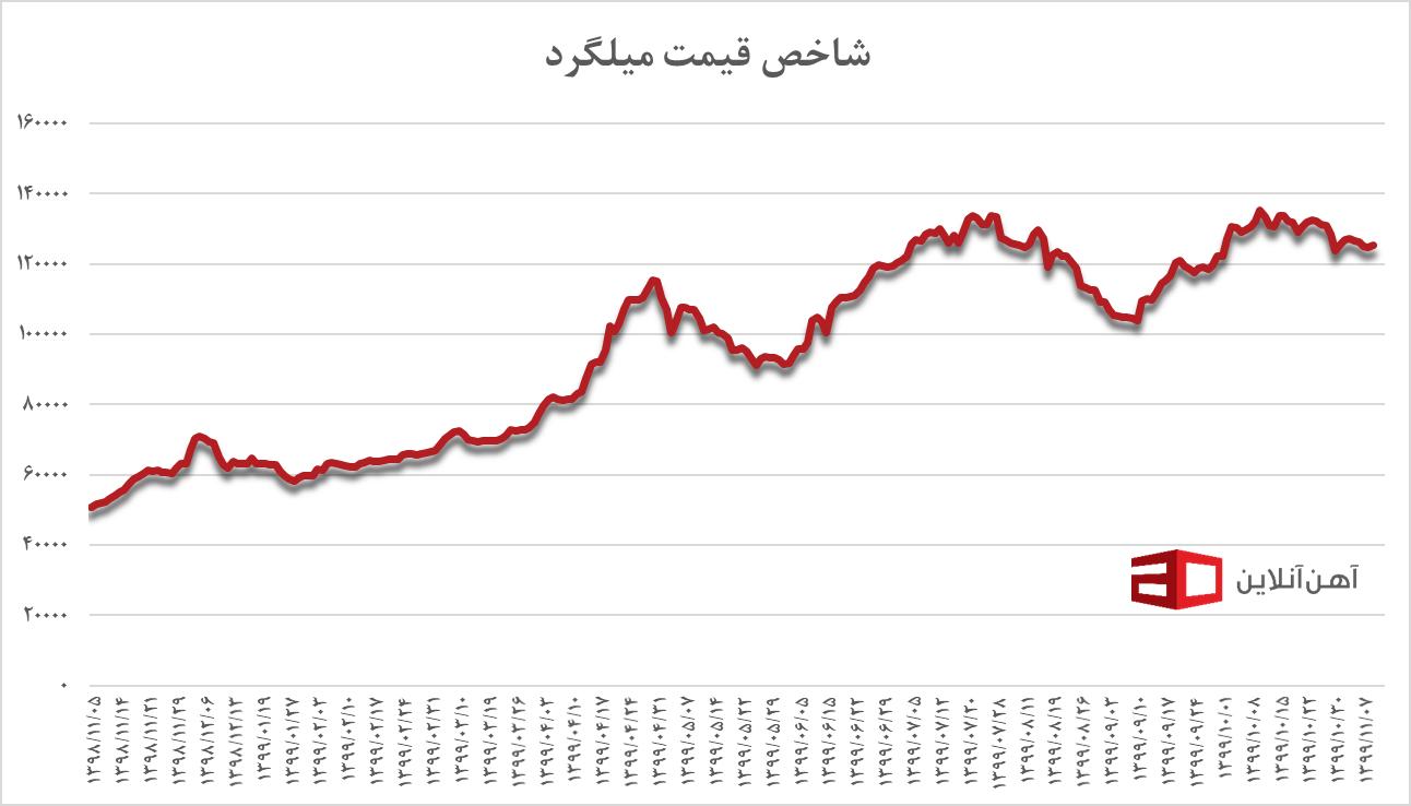 شاخص قیمت میلگرد از بهمن ۹۸ تا دی ۹۹