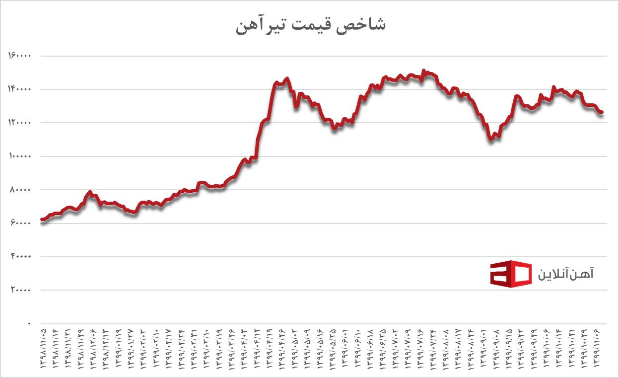 شاخص قیمت تیرآهن از بهمن ۹۸ تا دی ۹۹