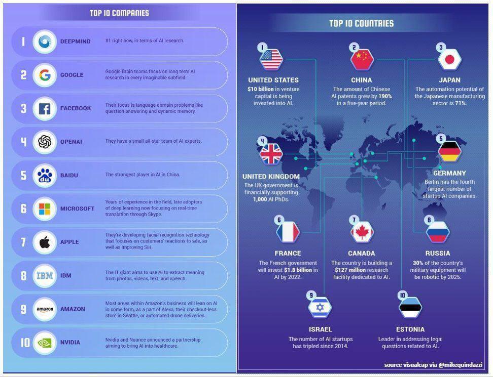 ببینید   10 کشور و بنگاه برتر در هوش مصنوعی