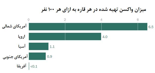 از امارات ۳۷ درصدی تا اسپانیای ۱.۵ درصدی؛ چند درصد جمعیت کشورها واکسینه شده است؟
