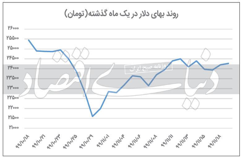 محدوده امن اتراق دلار/آخرین قیمتها پیش از ٢٠ بهمن