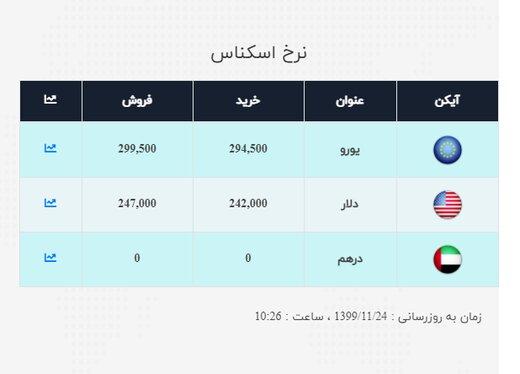 قیمت سکه، طلا و ارز در 24 بهمن ماه / حباب سکه امامی 647 هزار تومان شد