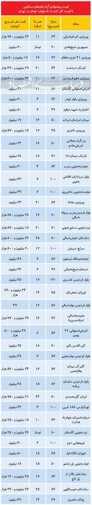 کجای تهران خانه کمتر از 500 میلیون پیدا می شود؟
