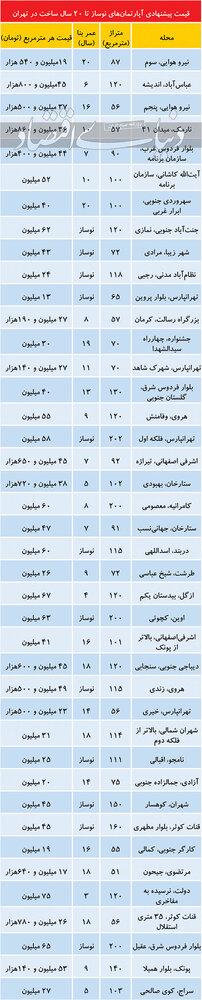 قینت آپارتمانهای زیر 20 سال ساخت در تهران