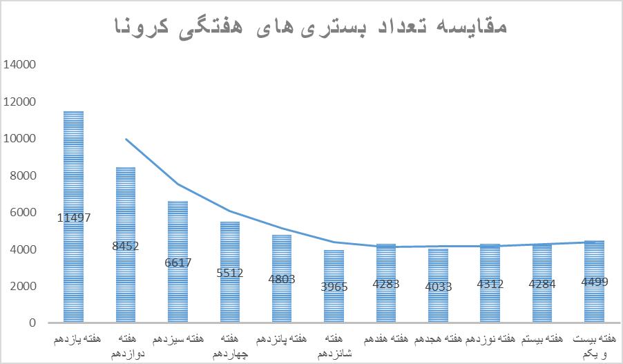 روزشمار برای موج انگلیسی کرونا در ایران/ نمودارهای کرونا همه صعودیاند