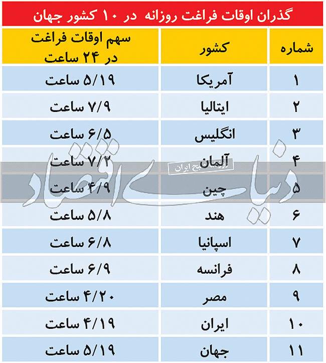مردم دنیا در طول شبانه روز چقدر اوقات فراغت دارند،ایرانی ها چقدر؟