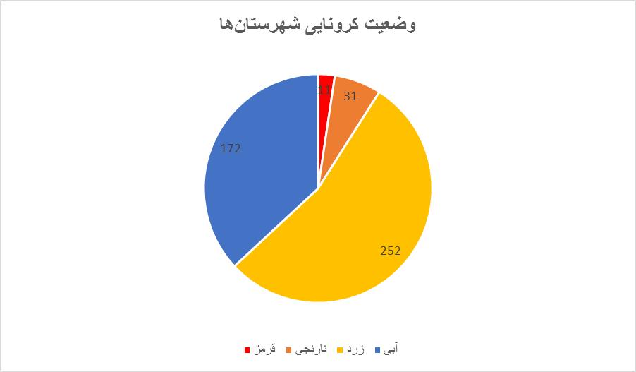 اعداد هشدار میدهند؛ ایران در آستانه شروع موج چهارم کرونا