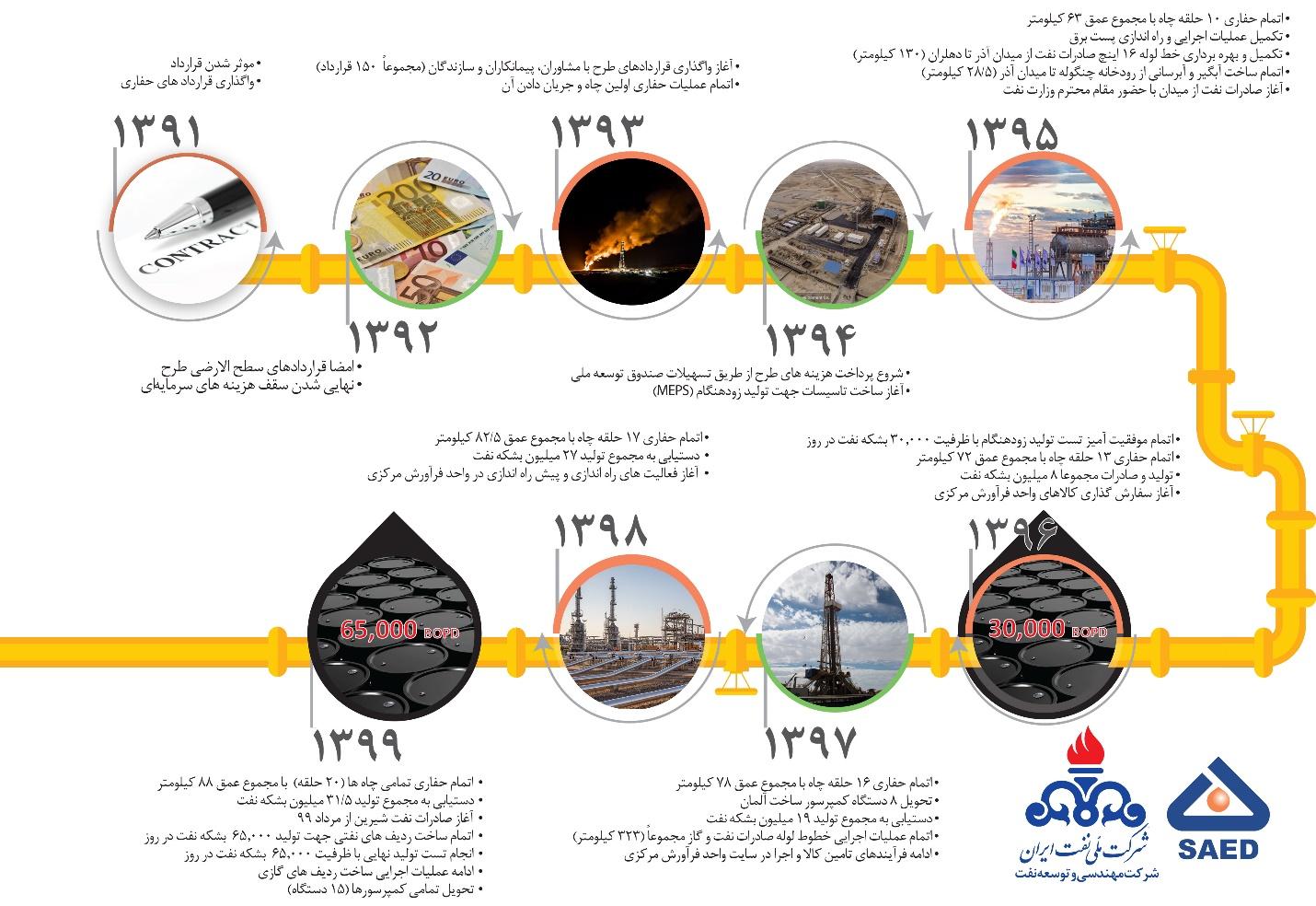 توسعه میدان نفتی آذر؛ اندوخته ای گرانبها از سرمایه انسانی، دانش و تجربه