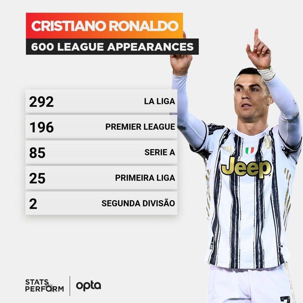 رکورد جدیدی که رونالدو ثبت کرد