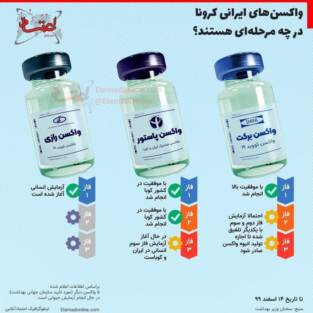 ببینید | واکسنهای ایرانی کرونا در چه مرحلهای هستند؟