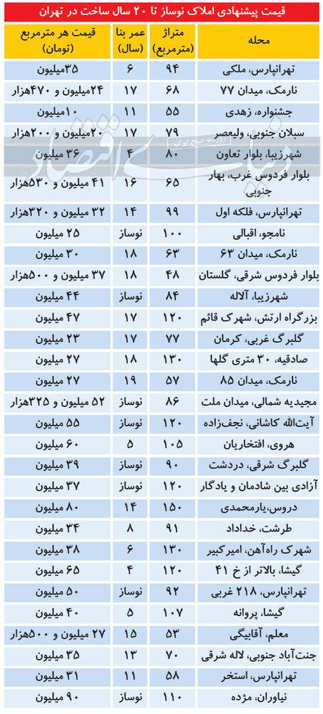 تازه ترین قیمت مسکن در تهران/جدول