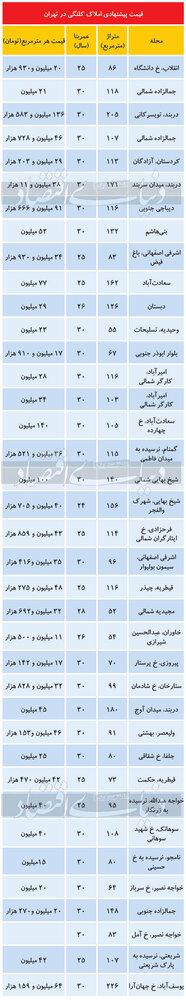 تازه ترین قیمت خانه کلنگی در تهران