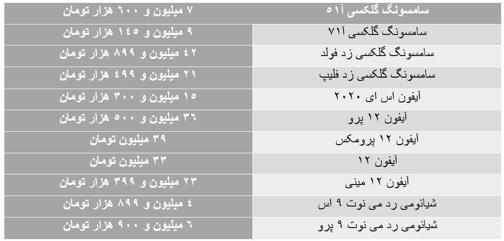 آخرین وضعیت در بازار شب عید موبایل/ آیفون۱۲ چقدر قیمت خورد؟