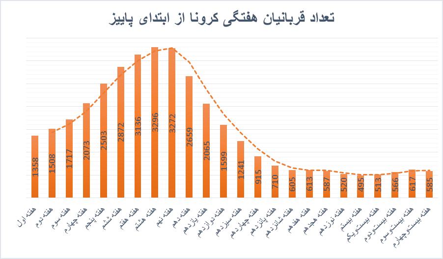 افزایش تعداد بستریهای کرونایی/ آرام آرام به سمت طوفان کرونای انگلیسی
