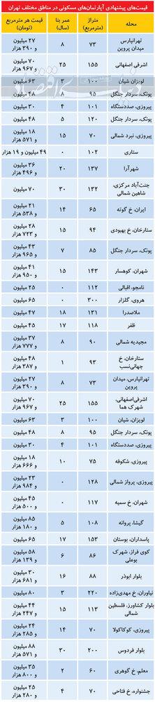 قیمت آپارتمان در شب عید/جدول