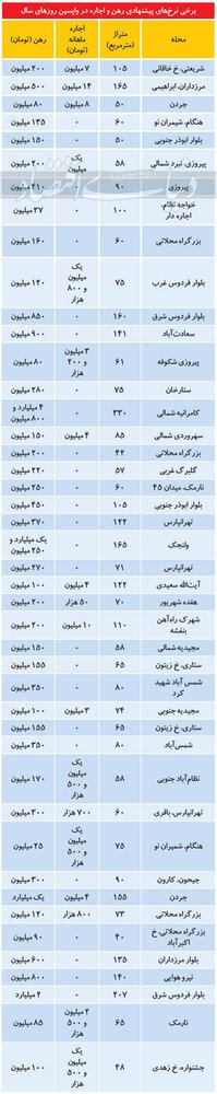 قیمتهای غیرمتعارف بازار رهن و اجاره/جدول