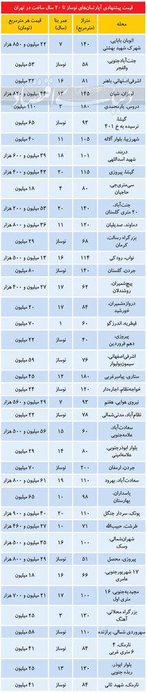 آخرین قیمت آپارتمانهای زیر 20سال ساخت در پایتخت/ جدول