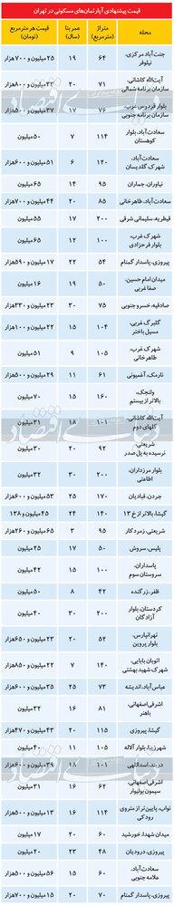قیمت آپارتمان در اولین روزهای سال در تهران