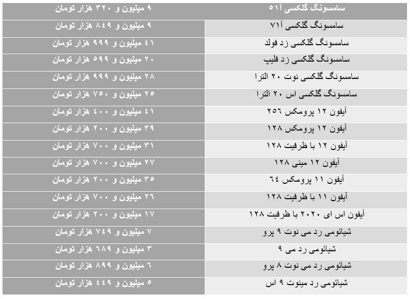 بازار موبایل در فاز احتیاط /جدول آخرین نرخها