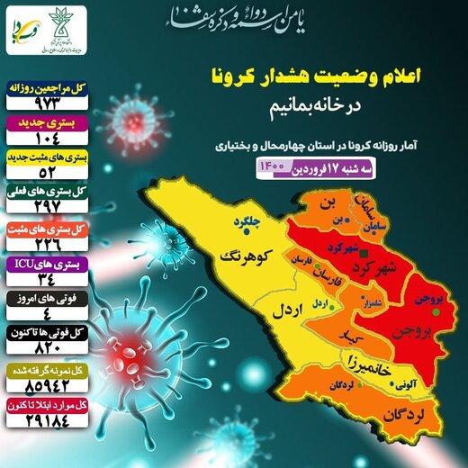 آمار روزانه کرونا در استان چهارمحال وبختیاری