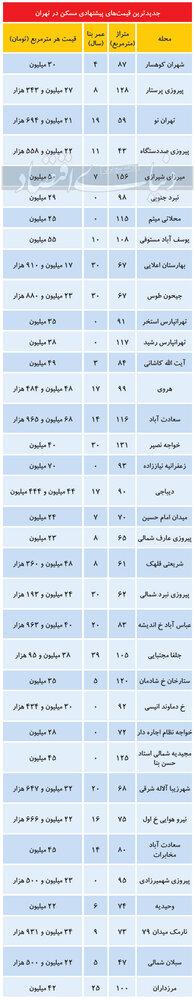 تازه ترین قیمت آپارتمان در نقاط مختلف تهران