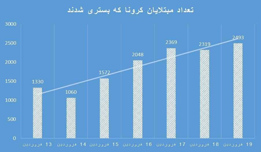 صعود نمودار کرونا در ایران در یک هفته/ افزایش ۸۲ درصدی تعداد درگذشتگان