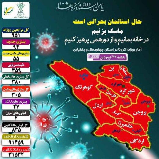 آمار روزانه کرونا در استان چهارمحال و بختیاری