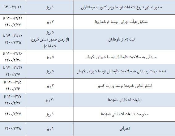 جدول زمانبندی انتخابات ریاست جمهوری ۱۴۰۰ /اسامی نامزدها ۵ و ۶ خرداد اعلام خواهد شد