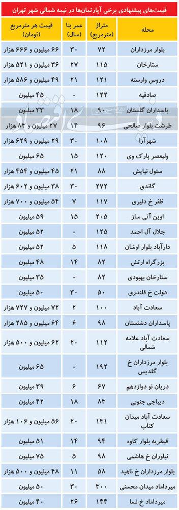 ثبات نسبی قیمت آپارتمان در نیمه شمالی پایتخت/ جدول قیمت