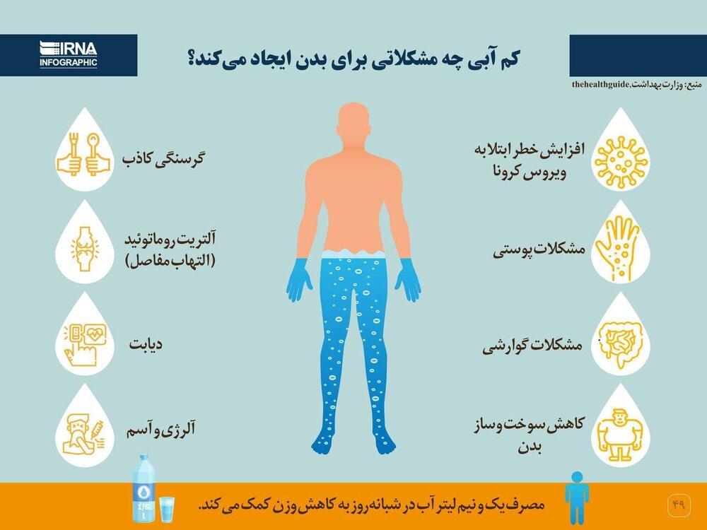 اینفوگرافیک   کمآبی چه مشکلاتی برای بدن ایجاد میکند؟
