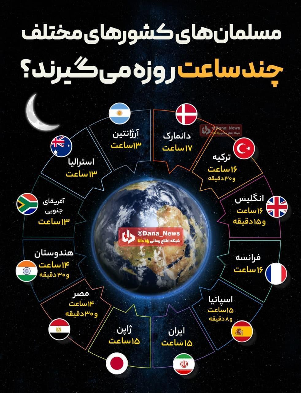 عکس   مسلمانهای کشورهای مختلف چند ساعت روزه میگیرند؟