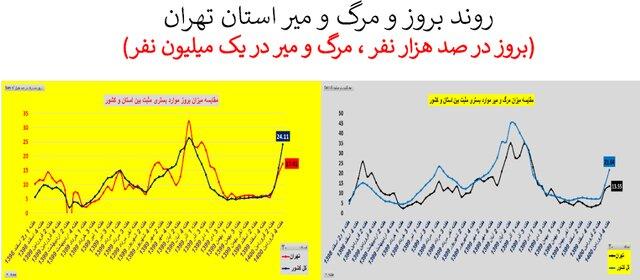 تهران؛ سراسر قرمز شد؛ ۱۸۷ فوتی مبتلا به کرونا در هفته گذشته/ نمودار