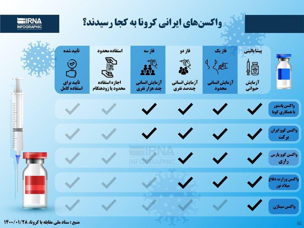اینفوگرافیک | واکسنهای ایرانی کرونا به کجا رسیدند؟
