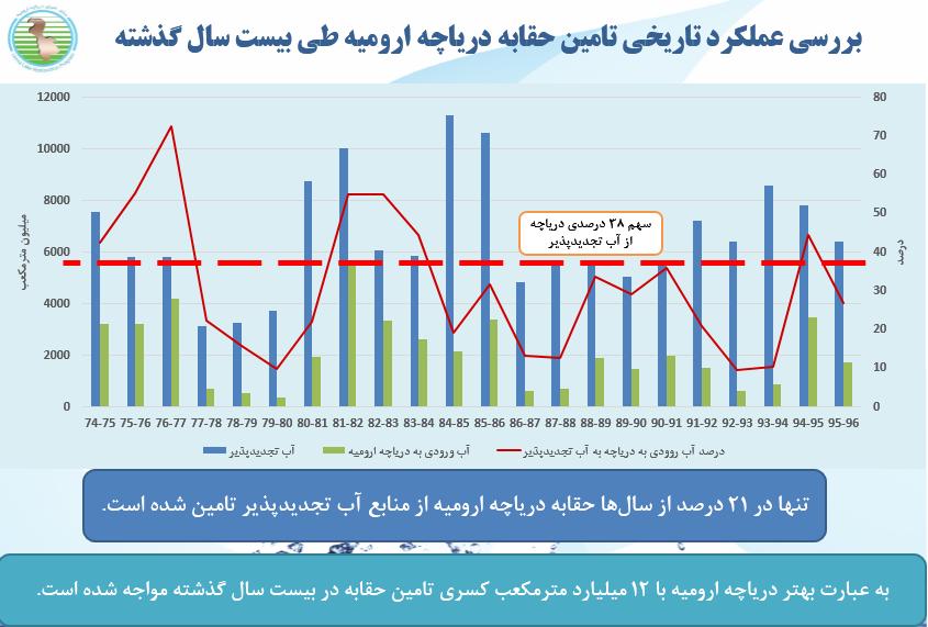 وزارت نیرو مسیر آب را بسته است/ پنج سال دیگر دریاچه ارومیه خشک میشود