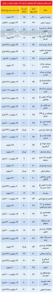 این واحدهای مسکونی زیر 5/ 1 میلیارد قیمت خورده/جدول