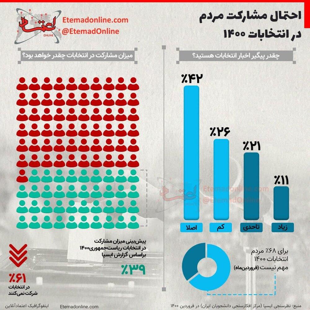 اینفوگرافیک | احتمال مشارکت مردم در انتخابات ۱۴۰۰