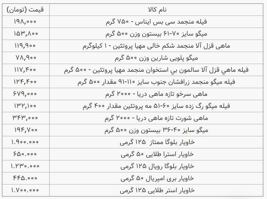 ماهی در مقابل گوشت قرمز؟/ نبود امگا-۳ و بحرانهای سلامتی در ایران