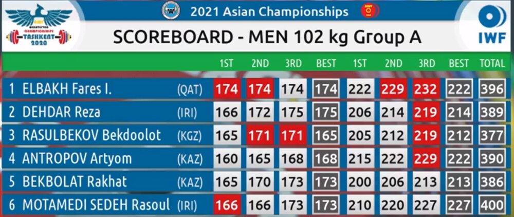 مسابقات وزنهبرداری قهرمانی آسیا| معتمدی اول شد و دهدار چهارم