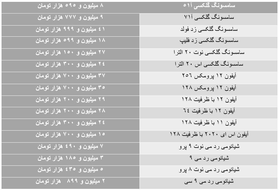 ریزش قیمت ها در بازار موبایل/ آیفون ۱۲ پرومکس ۳۵ میلیون شد