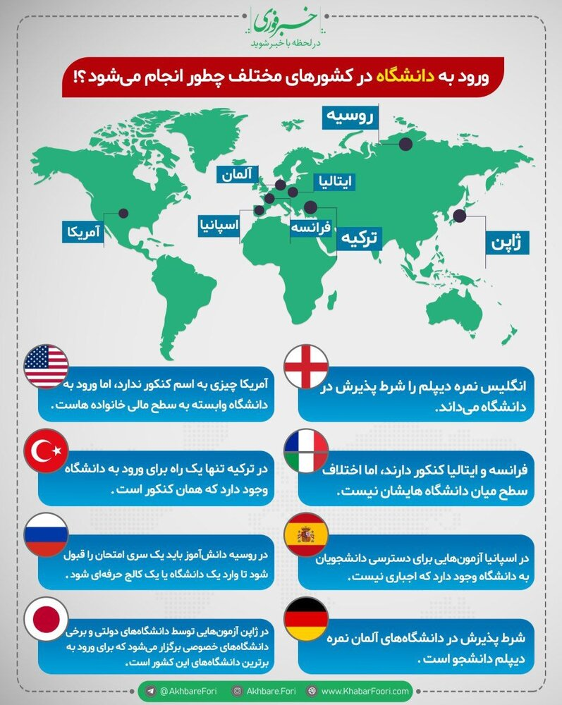 اینفوگرافیک | ورود به دانشگاه در کشورهای مختلف چطور انجام میشود؟