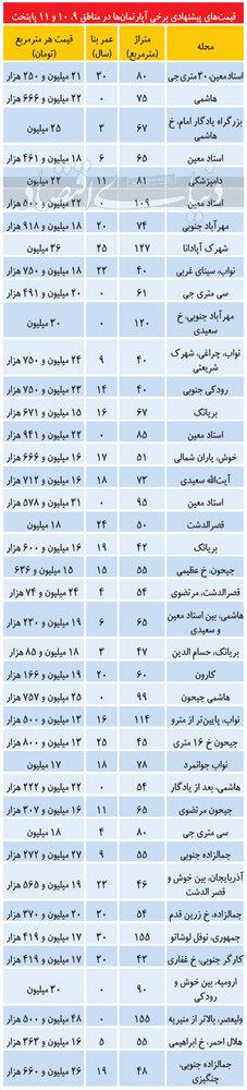 قیمت آپارتمان در مناطق مرکزی پایتخت