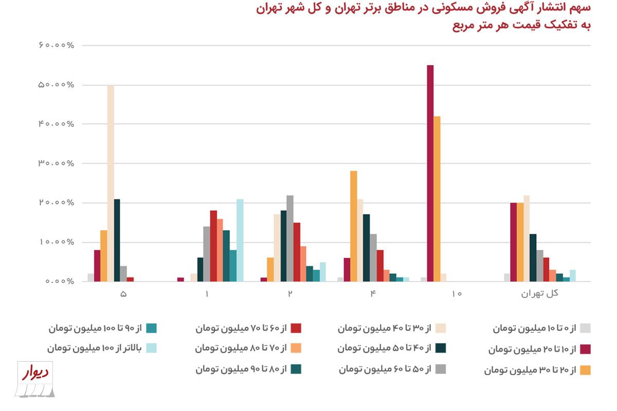 تهرانیها دنبال خانه با چه قیمت و چه متراژی هستند؟